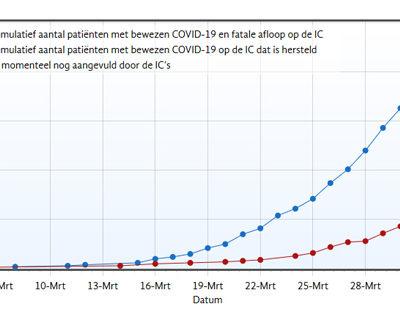 grafiek-aantal-bewezen-COVID-19-patienten