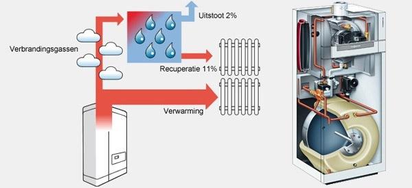 condensatiegasketel